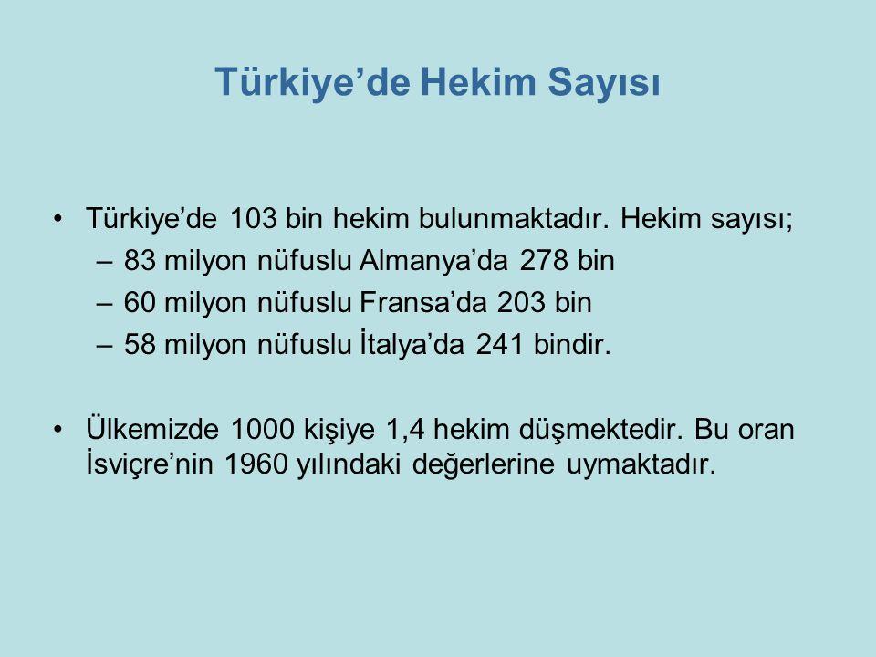 Türkiye'de Hekim Sayısı Türkiye'de 103 bin hekim bulunmaktadır. Hekim sayısı; –83 milyon nüfuslu Almanya'da 278 bin –60 milyon nüfuslu Fransa'da 203 b