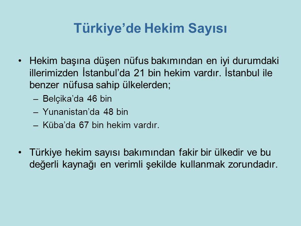 Türkiye'de Hekim Sayısı Hekim başına düşen nüfus bakımından en iyi durumdaki illerimizden İstanbul'da 21 bin hekim vardır. İstanbul ile benzer nüfusa