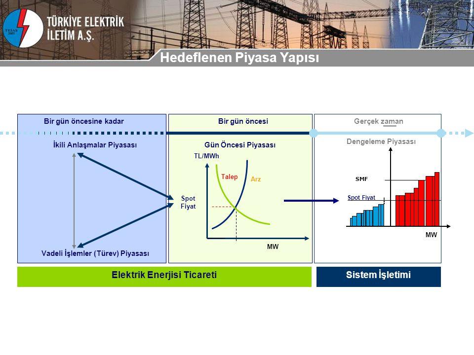 Hedeflenen Piyasa Yapısı Bir gün öncesine kadar Bir gün öncesiGerçek zaman Spot Fiyat SMF MW Gün Öncesi Piyasası Dengeleme Piyasası İkili Anlaşmalar Piyasası Vadeli İşlemler (Türev) Piyasası MW TL/MWh Arz Talep Spot Fiyat Elektrik Enerjisi TicaretiSistem İşletimi