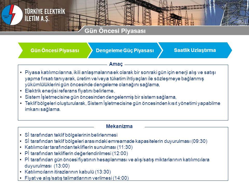 Gün Öncesi Piyasası Dengeleme Güç Piyasası Saatlik Uzlaştırma Piyasa katılımcılarına, ikili anlaşmalarına ek olarak bir sonraki gün için enerji alış ve satışı yapma fırsatı tanıyarak, üretim ve/veya tüketim ihtiyaçları ile sözleşmeye bağlanmış yükümlülüklerini gün öncesinde dengeleme olanağını sağlama, Elektrik enerjisi referans fiyatını belirleme, Sistem İşletmecisine gün öncesinden dengelenmiş bir sistem sağlama, Teklif bölgeleri oluşturularak, Sistem İşletmecisine gün öncesinden kısıt yönetimi yapabilme imkanı sağlama.