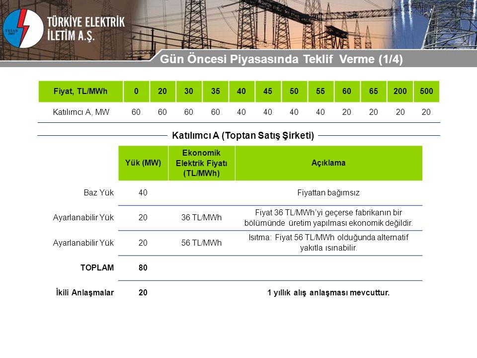Yük (MW) Ekonomik Elektrik Fiyatı (TL/MWh) Açıklama Baz Yük40Fiyattan bağımsız Ayarlanabilir Yük2036 TL/MWh Fiyat 36 TL/MWh'yi geçerse fabrikanın bir bölümünde üretim yapılması ekonomik değildir.
