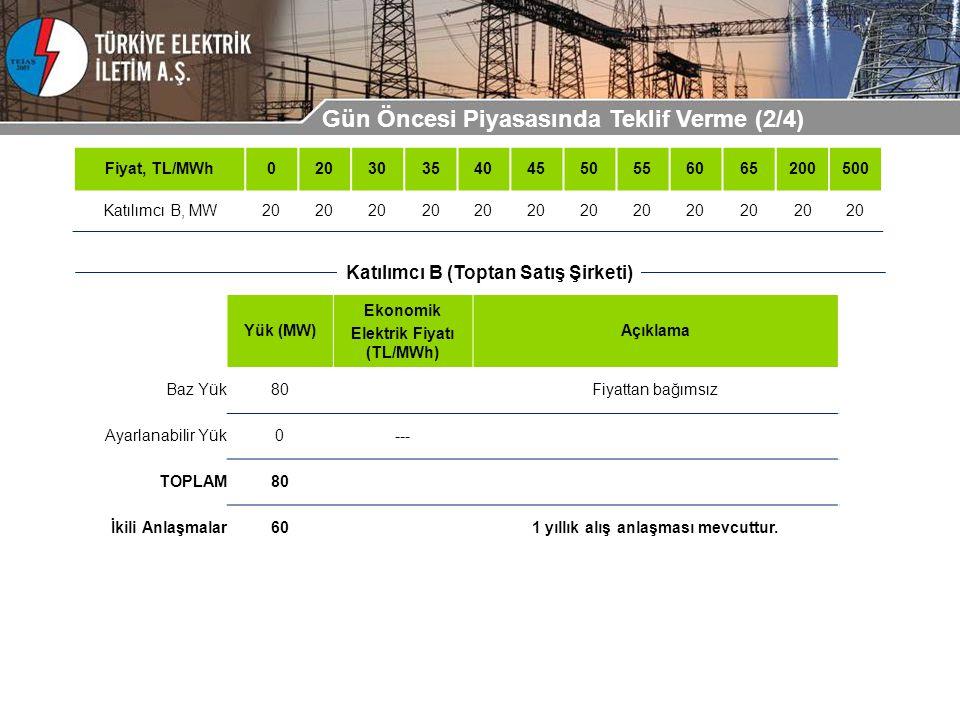 Yük (MW) Ekonomik Elektrik Fiyatı (TL/MWh) Açıklama Baz Yük80Fiyattan bağımsız Ayarlanabilir Yük0--- TOPLAM80 İkili Anlaşmalar601 yıllık alış anlaşması mevcuttur.