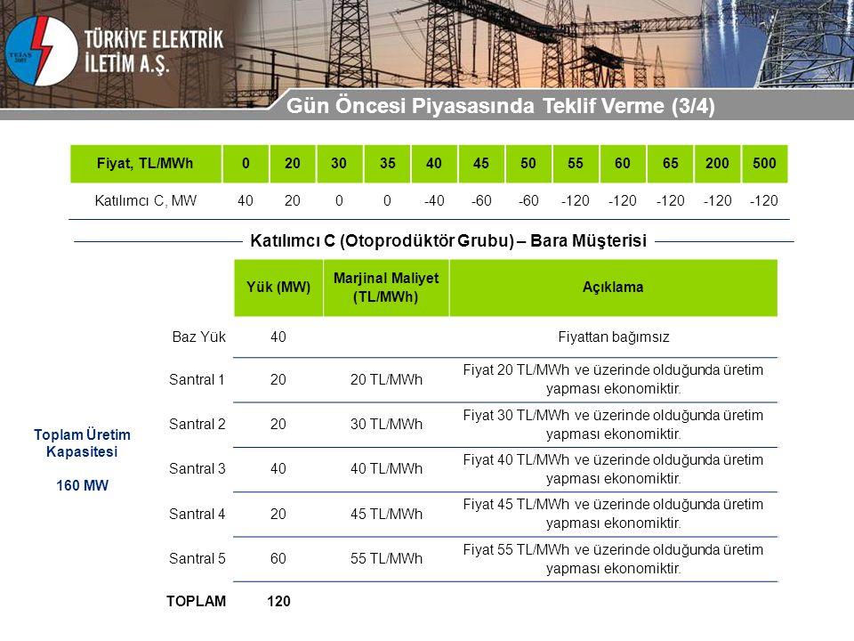Yük (MW) Marjinal Maliyet (TL/MWh) Açıklama Baz Yük40Fiyattan bağımsız Santral 12020 TL/MWh Fiyat 20 TL/MWh ve üzerinde olduğunda üretim yapması ekono