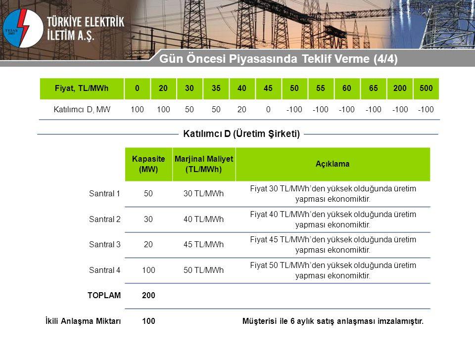 Kapasite (MW) Marjinal Maliyet (TL/MWh) Açıklama Santral 15030 TL/MWh Fiyat 30 TL/MWh'den yüksek olduğunda üretim yapması ekonomiktir. Santral 23040 T