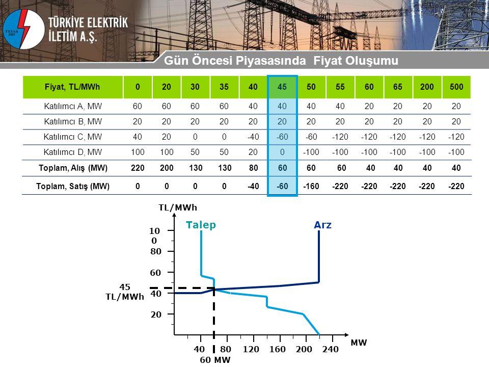 Fiyat, TL/MWh0203035404550556065200500 Katılımcı A, MW60 40 20 Katılımcı B, MW20 Katılımcı C, MW402000-40-60 -120 Katılımcı D, MW100 50 200-100 MW 4080120160200240 20 40 60 80 10 0 TL/MWh 45 TL/MWh 60 MW TalepArz Toplam, Alış (MW)220200130 8060 40 Toplam, Satış (MW)0000-40-60-160-220 Gün Öncesi Piyasasında Fiyat Oluşumu