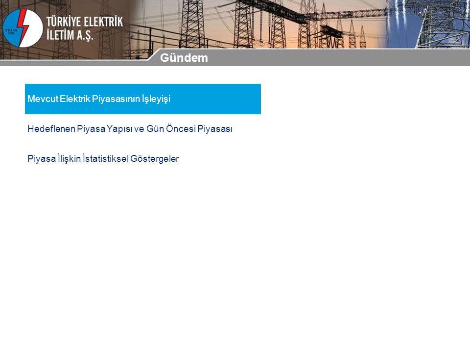 Mevcut Elektrik Piyasasının İşleyişi Hedeflenen Piyasa Yapısı ve Gün Öncesi Piyasası Piyasa İlişkin İstatistiksel Göstergeler Gündem