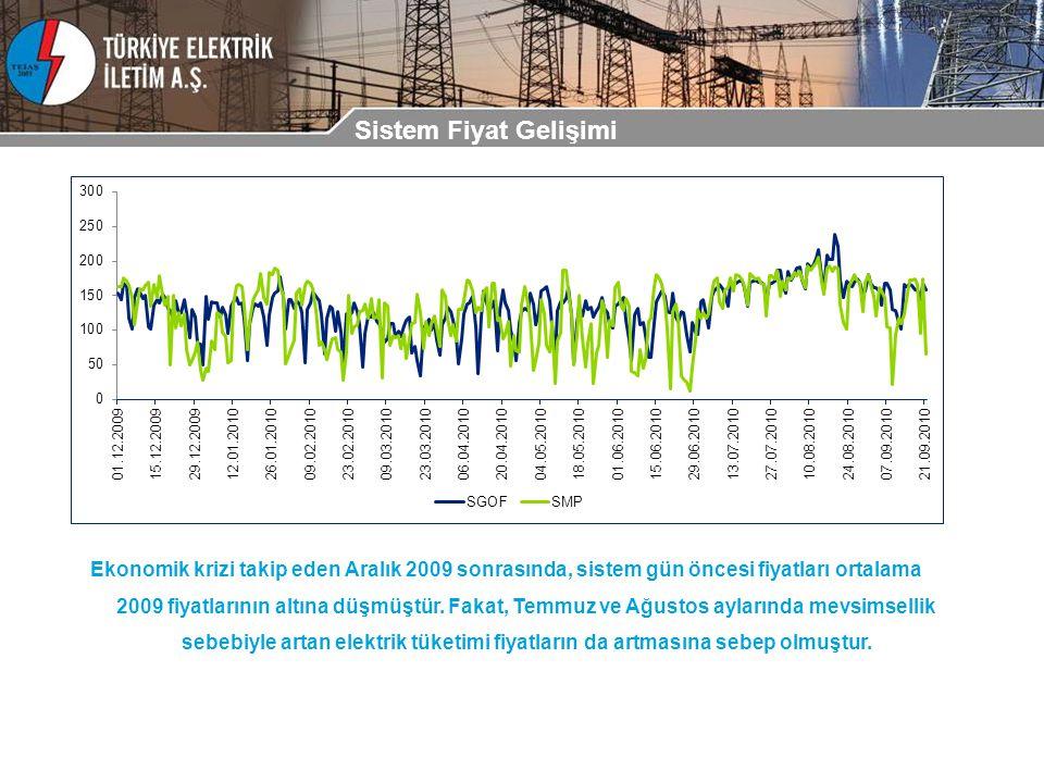 Sistem Fiyat Gelişimi Ekonomik krizi takip eden Aralık 2009 sonrasında, sistem gün öncesi fiyatları ortalama 2009 fiyatlarının altına düşmüştür.