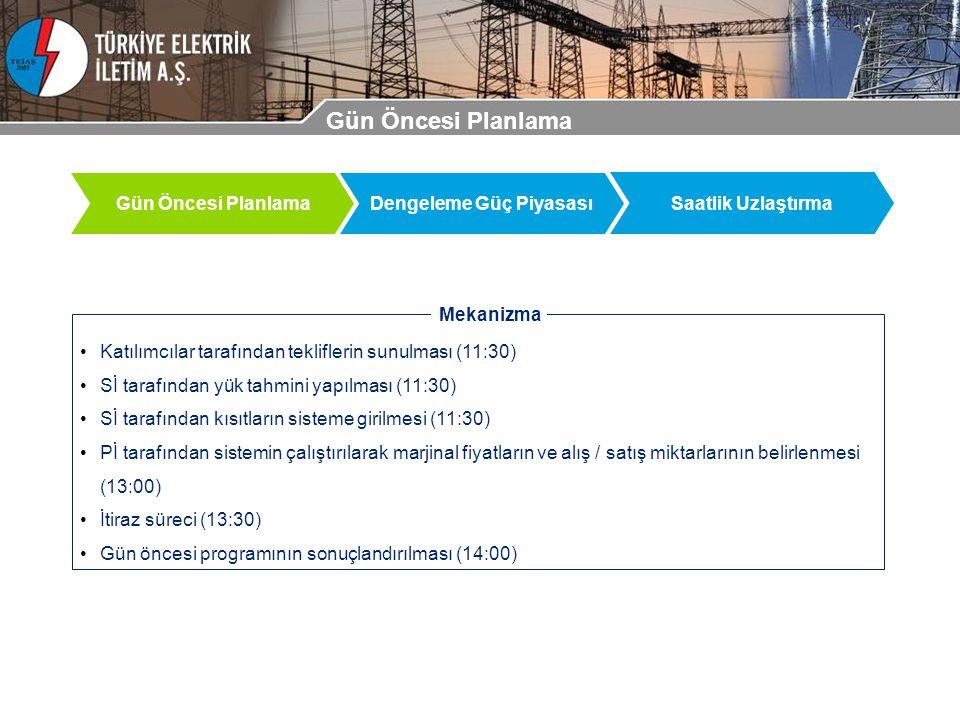 Gün Öncesi Planlama Dengeleme Güç Piyasası Saatlik Uzlaştırma Katılımcılar tarafından tekliflerin sunulması (11:30) Sİ tarafından yük tahmini yapılması (11:30) Sİ tarafından kısıtların sisteme girilmesi (11:30) Pİ tarafından sistemin çalıştırılarak marjinal fiyatların ve alış / satış miktarlarının belirlenmesi (13:00) İtiraz süreci (13:30) Gün öncesi programının sonuçlandırılması (14:00) Mekanizma Gün Öncesi Planlama