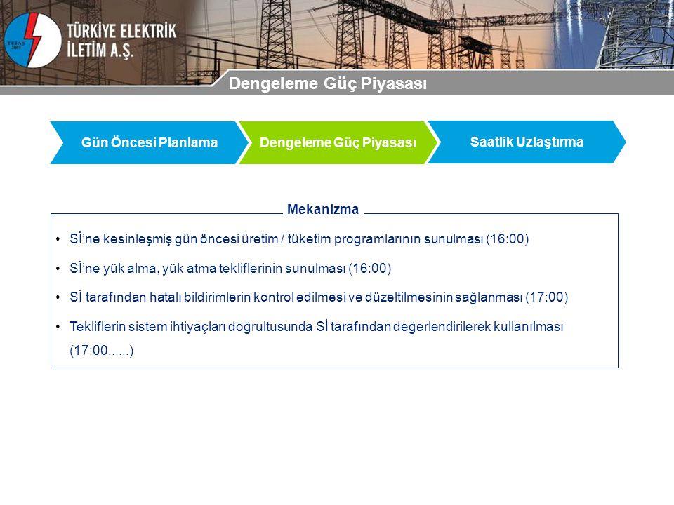 Dengeleme Güç Piyasası Gün Öncesi PlanlamaDengeleme Güç Piyasası Saatlik Uzlaştırma Sİ'ne kesinleşmiş gün öncesi üretim / tüketim programlarının sunul