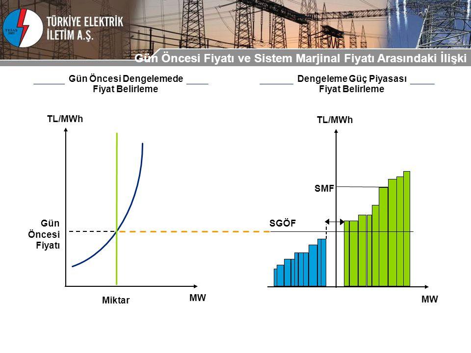 Gün Öncesi Fiyatı ve Sistem Marjinal Fiyatı Arasındaki İlişki TL/MWh MW Gün Öncesi Fiyatı Miktar SGÖF SMF MW TL/MWh Gün Öncesi Dengelemede Fiyat Belirleme Dengeleme Güç Piyasası Fiyat Belirleme
