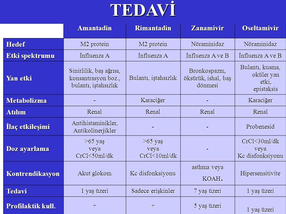 AmantadinRimantadinZanamivirOseltamivir Hedef M2 protein NöraminidazNöraminidaz Etki spektrumu İnfluenza A İnfluenza A ve B Yan etki Sinirlilik, baş ağrısı, konsantrasyon boz., bulantı, iştahsızlık Bulantı, iştahsızlık Bronkospazm, öksürük, ishal, baş dönmesi Bulantı, kusma, oküler yan etki, epistaksis Metabolizma-Karaciğer-Karaciğer AtılımRenalRenalRenalRenal İlaç etkileşimi Antihistaminikler,Antikolinerjikler--Probenesid Doz ayarlama >65 yaş veyaCrCl<50ml/dk veya CrCl<10ml/dk -CrCl<30ml/dkveya Kc disfonksiyonu Kontrendikasyon Akut glokom Kc disfonksiyonu asthma veya KOAH.