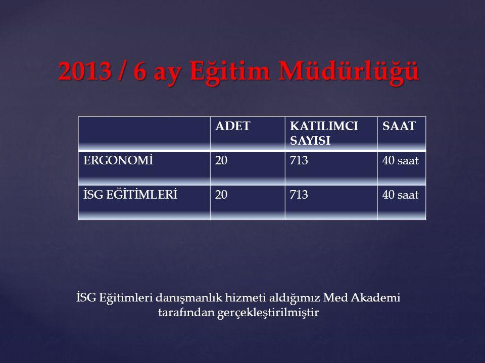 2013 / 6 ay Eğitim Müdürlüğü ADETKATILIMCI SAYISI SAAT ERGONOMİ2071340 saat İSG EĞİTİMLERİ2071340 saat İSG Eğitimleri danışmanlık hizmeti aldığımız Me