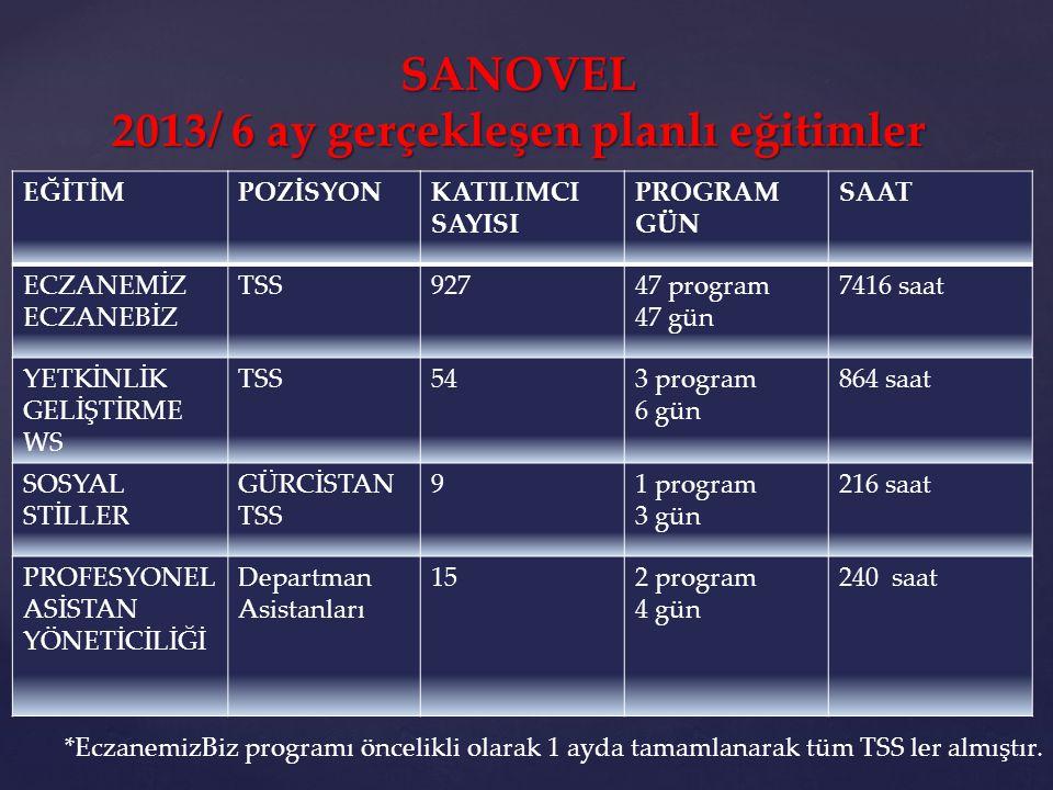 EĞİTİMPOZİSYONKATILIMCI SAYISI PROGRAM GÜN SAAT ECZANEMİZ ECZANEBİZ TSS92747 program 47 gün 7416 saat YETKİNLİK GELİŞTİRME WS TSS543 program 6 gün 864
