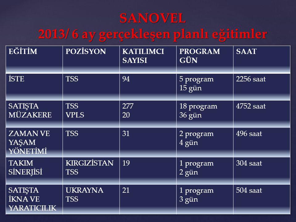 EĞİTİMPOZİSYONKATILIMCI SAYISI PROGRAM GÜN SAAT SATIŞTA İKNA VE SUNUM TEKNİKLERİ ÖZBEKİSTAN TSS 81 program 3 gün 192 saat TUTUM GELİŞTİRME VE LİDERLİK TSS1295 program 5 gün 1032 saat İŞ AKIŞ TAKİP GELİŞİM FORMU BİLGİLENDİRME BÖLGE YÖNETİCİSİ 918 program 8 gün 728 saat YÖNETİCİ GELİŞTİRME 1 BÖLGE YÖNETİCİSİ 111 program 2 gün 176 saat STRATEJİK SATIŞ YÖNETİMİ TANITIM MÜDÜRÜ 111 program 2 gün 176 saat İLERİ STRATEJİK PAZARLAMA PAZARLAMA MD ve Grup PM 51 program 3 gün 120 saat