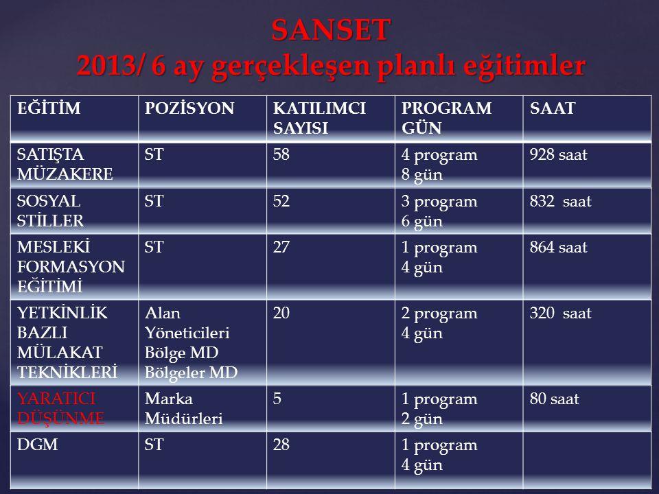 SANSET 2013/ 6 ay gerçekleşen planlı eğitimler EĞİTİMPOZİSYONKATILIMCI SAYISI PROGRAM GÜN SAAT SATIŞTA MÜZAKERE ST584 program 8 gün 928 saat SOSYAL ST