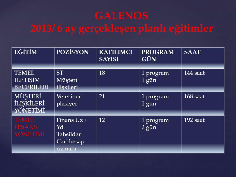 GALENOS 2013/ 6 ay gerçekleşen planlı eğitimler EĞİTİMPOZİSYONKATILIMCI SAYISI PROGRAM GÜN SAAT SATIŞTA MÜZAKERE Müşteri ilişkileri 161 PROGRAM 2 GÜN 256 saat TEMEL YÖNETİCİLİK BECERİLERİ Şube md ve yöneticiler 91 program 2 gün 144 saat