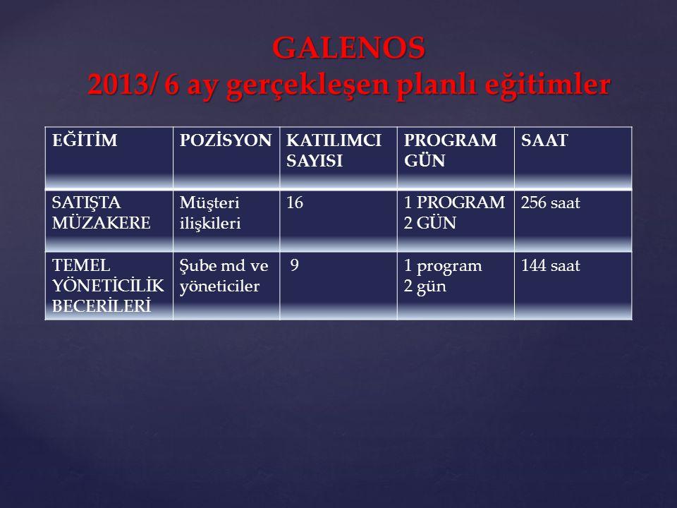 GALENOS 2013/ 6 ay gerçekleşen planlı eğitimler EĞİTİMPOZİSYONKATILIMCI SAYISI PROGRAM GÜN SAAT SATIŞTA MÜZAKERE Müşteri ilişkileri 161 PROGRAM 2 GÜN