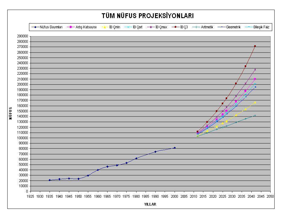 5 TOPLAM ATIKSU DEBİSİ Yıllar Su Kullanımı (m 3 /g ü n) Atıksu Oluşumu (m 3 /g ü n) Yağmursuyu Sızma Debisi (m 3 /g ü n) Toplam Atıksu Debisi (m 3 /g ü n) 2008 2010 2015 2020 2025 2030 2035 2040 2044