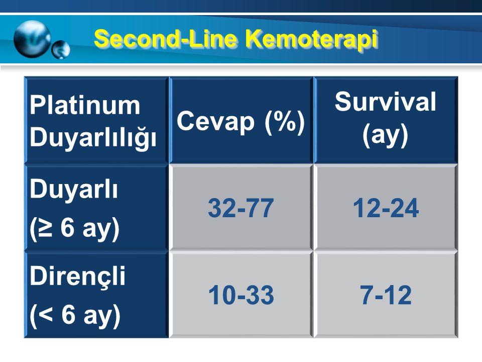 Bu çalışmada önemli bir tespit 5-6 kür IP tedavi alan hastalarda beş yıllık OS %59 3-4 kür IP tedavi alan hastalarda beş yıllık OS %33 1-2 kür IP teda
