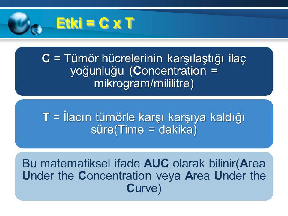 Etki = C x T C = Tümör hücrelerinin karşılaştığı ilaç yoğunluğu (Concentration = mikrogram/mililitre) T = İlacın tümörle karşı karşıya kaldığı süre(Time = dakika) Bu matematiksel ifade AUC olarak bilinir(Area Under the Concentration veya Area Under the Curve)