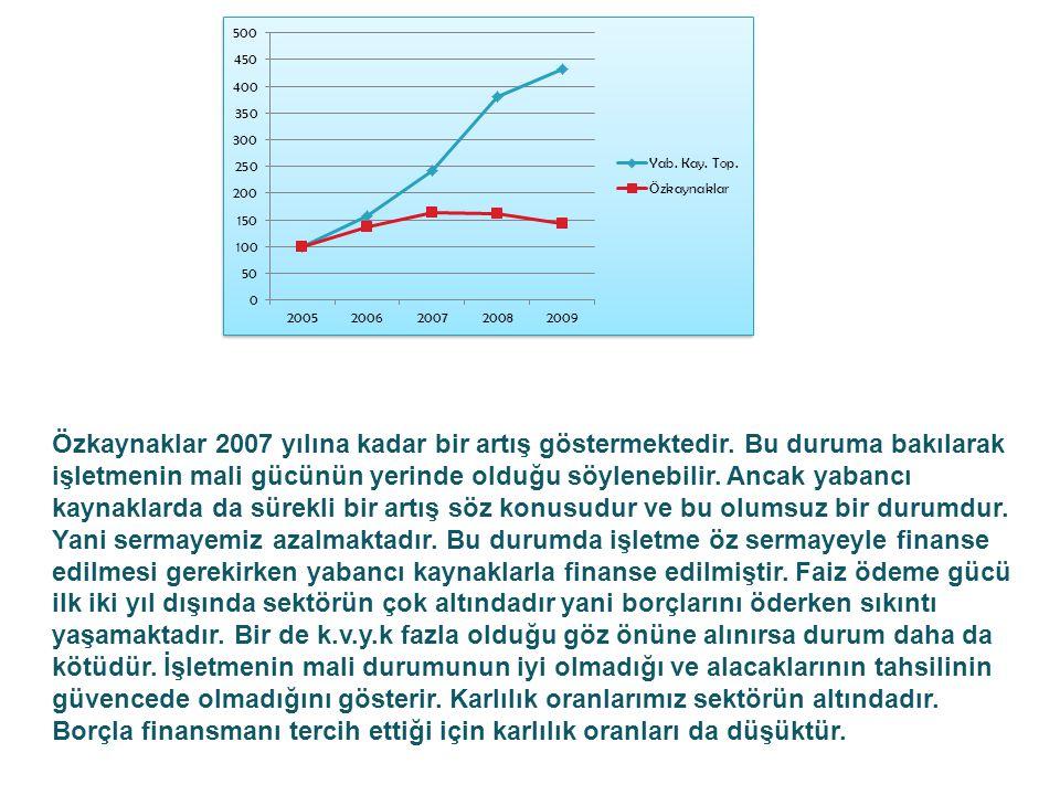 Özkaynaklar 2007 yılına kadar bir artış göstermektedir.