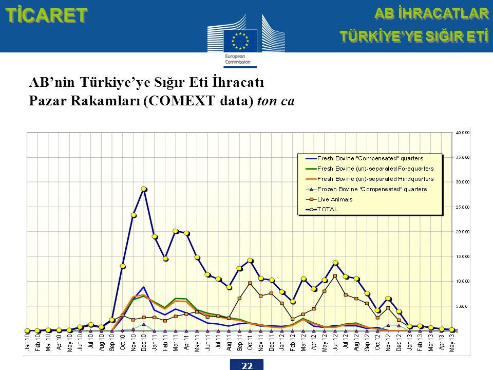 22 TİCARET AB İHRACATLAR TÜRKİYE'YE SIĞIR ETİ AB İHRACATLAR TÜRKİYE'YE SIĞIR ETİ AB'nin Türkiye'ye Sığır Eti İhracatı Pazar Rakamları (COMEXT data) ton ca