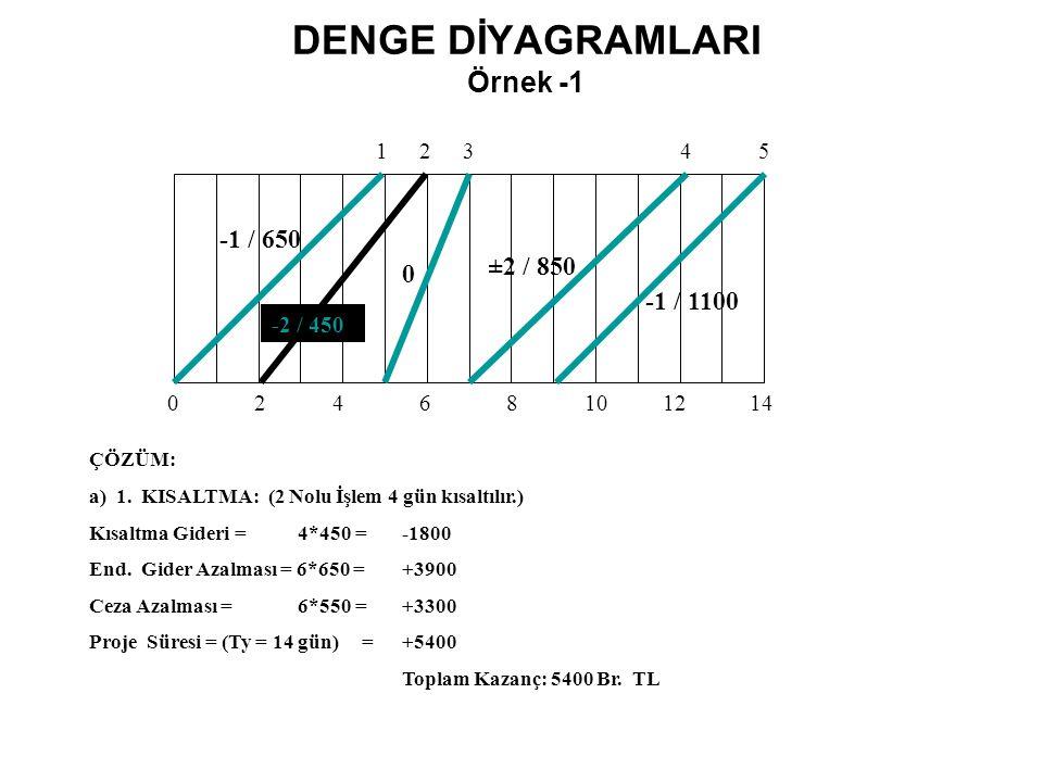 DENGE DİYAGRAMLARI Örnek -1 02468101214 12345 -1 / 650 -2 / 450 0 ±2 / 850 -1 / 1100 ÇÖZÜM: a) 1. KISALTMA: (2 Nolu İşlem 4 gün kısaltılır.) Kısaltma