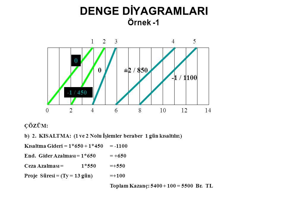 DENGE DİYAGRAMLARI Örnek -1 02468101214 ÇÖZÜM: b) 2. KISALTMA: (1 ve 2 Nolu İşlemler beraber 1 gün kısaltılır.) Kısaltma Gideri = 1*650 + 1*450 = -110