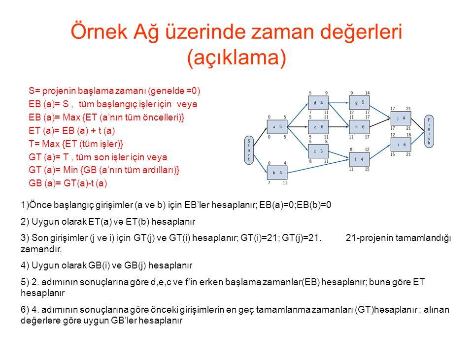 Örnek Ağ üzerinde zaman değerleri (açıklama) S= projenin başlama zamanı (genelde =0) EB (a)= S, tüm başlangıç işler için veya EB (a)= Max {ET (a'nın t