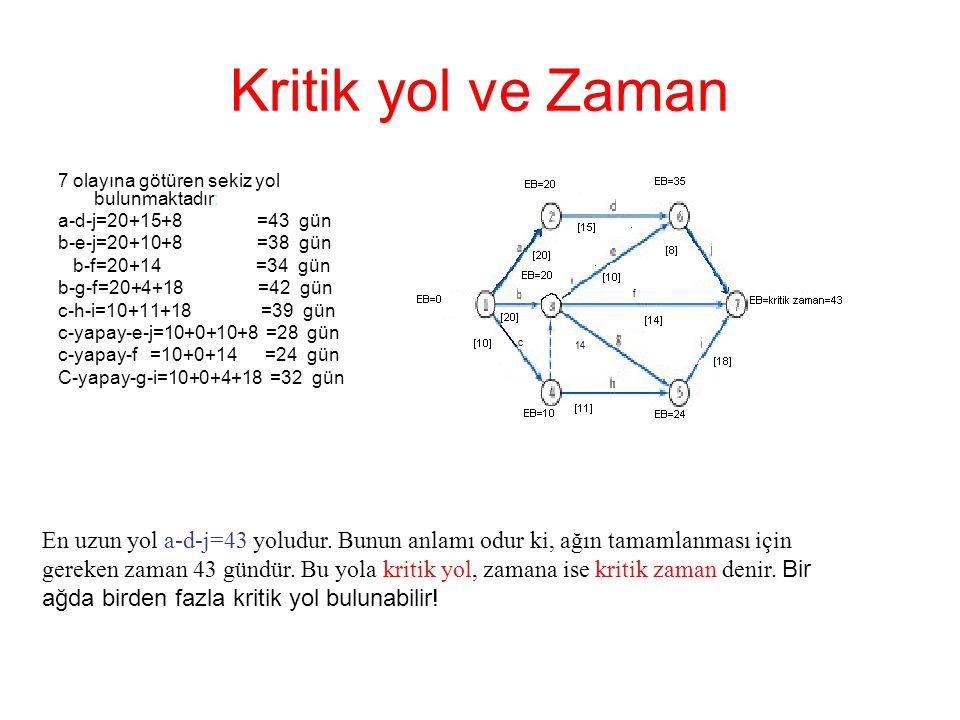 Kritik yol ve Zaman 7 olayına götüren sekiz yol bulunmaktadır: a-d-j=20+15+8 =43 gün b-e-j=20+10+8 =38 gün b-f=20+14 =34 gün b-g-f=20+4+18 =42 gün c-h