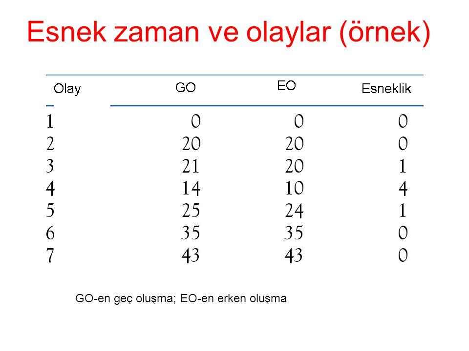 Esnek zaman ve olaylar (örnek) GO-en geç oluşma; EO-en erken oluşma