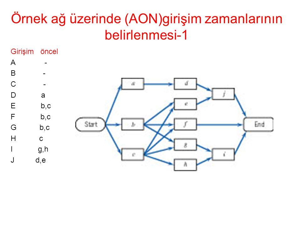 Örnek ağ üzerinde (AON)girişim zamanlarının belirlenmesi-1 Girişim öncel A - B - C - D a E b,c F b,c G b,c H c I g,h J d,e