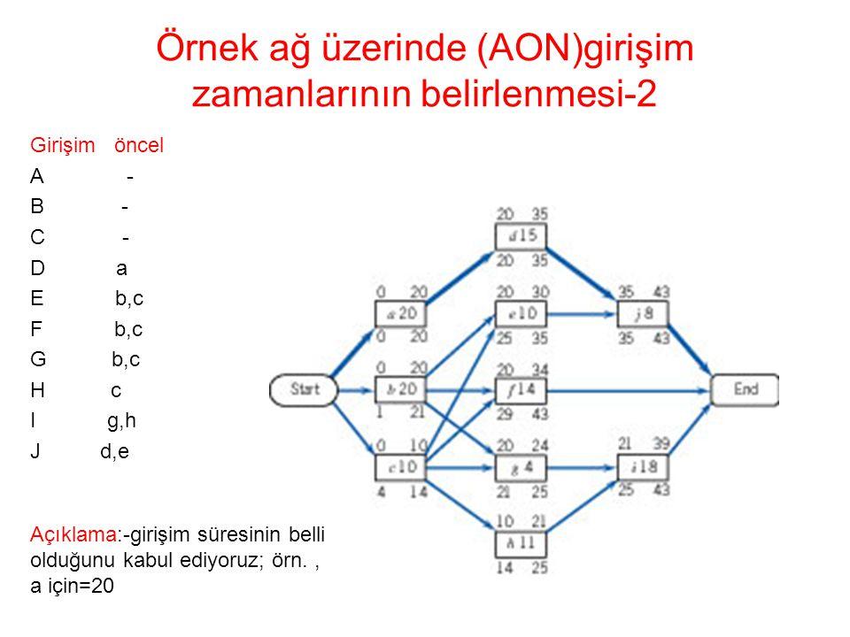 Örnek ağ üzerinde (AON)girişim zamanlarının belirlenmesi-2 Girişim öncel A - B - C - D a E b,c F b,c G b,c H c I g,h J d,e Açıklama:-girişim süresinin