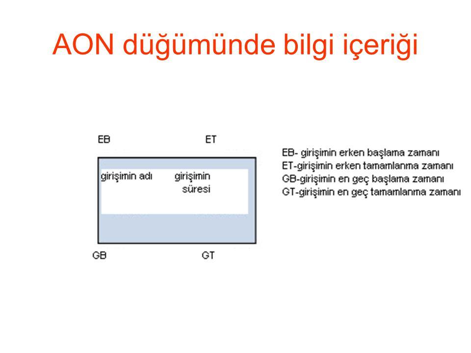 Örnek ağ üzerinde (AON)girişim zamanlarının belirlenmesi-2 Girişim öncel A - B - C - D a E b,c F b,c G b,c H c I g,h J d,e Açıklama:-girişim süresinin belli olduğunu kabul ediyoruz; örn., a için=20