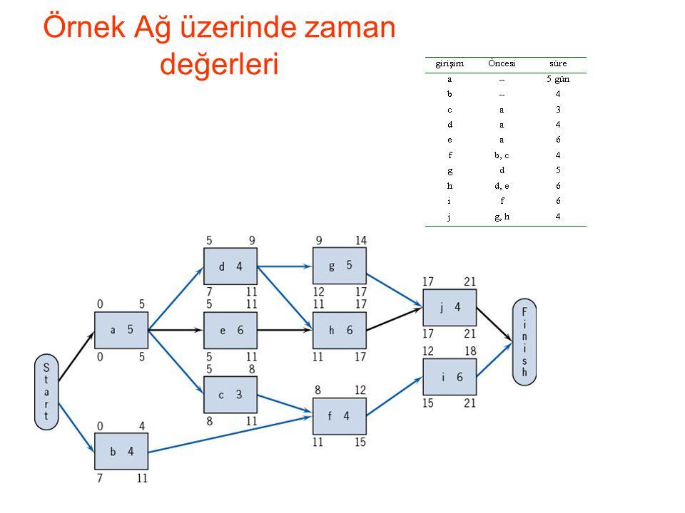 Örnek Ağ üzerinde zaman değerleri (açıklama) S= projenin başlama zamanı (genelde =0) EB (a)= S, tüm başlangıç işler için veya EB (a)= Max {ET (a'nın tüm öncelleri)} ET (a)= EB (a) + t (a) T= Max {ET (tüm işler)} GT (a)= T, tüm son işler için veya GT (a)= Min {GB (a'nın tüm ardılları)} GB (a)= GT(a)-t (a) 1)Önce başlangıç girişimler (a ve b) için EB'ler hesaplanır; EB(a)=0;EB(b)=0 2) Uygun olarak ET(a) ve ET(b) hesaplanır 3) Son girişimler (j ve i) için GT(j) ve GT(i) hesaplanır; GT(i)=21; GT(j)=21.