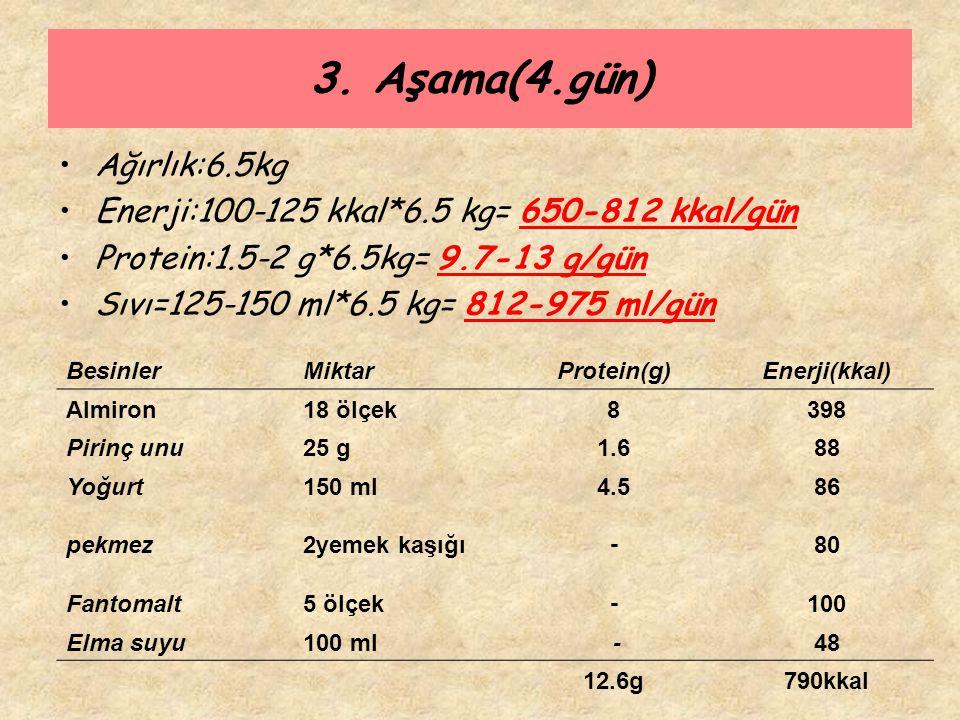 3. Aşama(4.gün) Ağırlık:6.5kg Enerji:100-125 kkal*6.5 kg= 650-812 kkal/gün Protein:1.5-2 g*6.5kg= 9.7-13 g/gün Sıvı=125-150 ml*6.5 kg= 812-975 ml/gün
