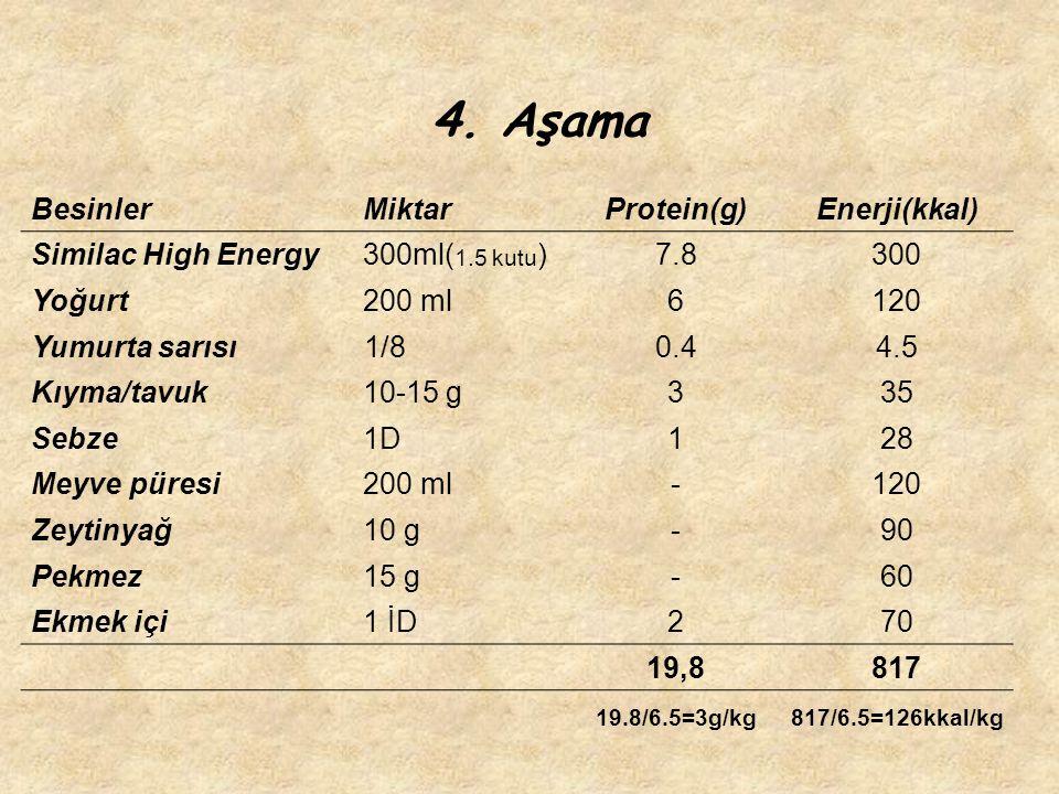 BesinlerMiktarProtein(g)Enerji(kkal) Similac High Energy300ml( 1.5 kutu )7.8300 Yoğurt200 ml6120 Yumurta sarısı 1/80.44.5 Kıyma/tavuk10-15 g335 Sebze1