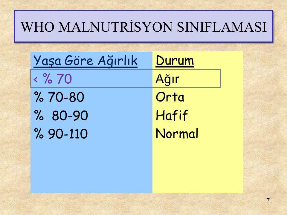 WHO MALNUTRİSYON SINIFLAMASI Durum Ağır Orta Hafif Normal Yaşa Göre Ağırlık < % 70 % 70-80 % 80-90 % 90-110 7