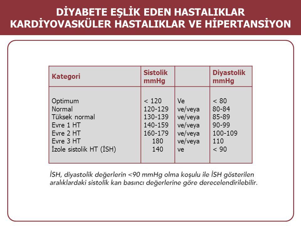Kategori Sistolik mmHg Diyastolik mmHg Optimum Normal Tüksek normal Evre 1 HT Evre 2 HT Evre 3 HT İzole sistolik HT (İSH) < 120 120-129 130-139 140-15