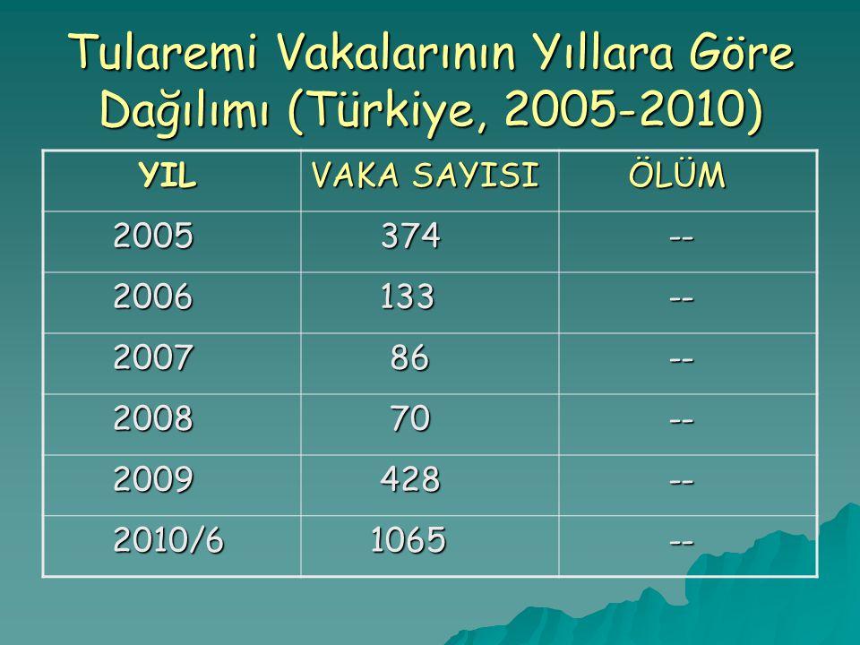 Tularemi Vakalarının Yıllara Göre Dağılımı (Türkiye, 2005-2010) YIL YIL VAKA SAYISI ÖLÜM ÖLÜM 2005 2005 374 374 -- -- 2006 2006 133 133 -- -- 2007 200