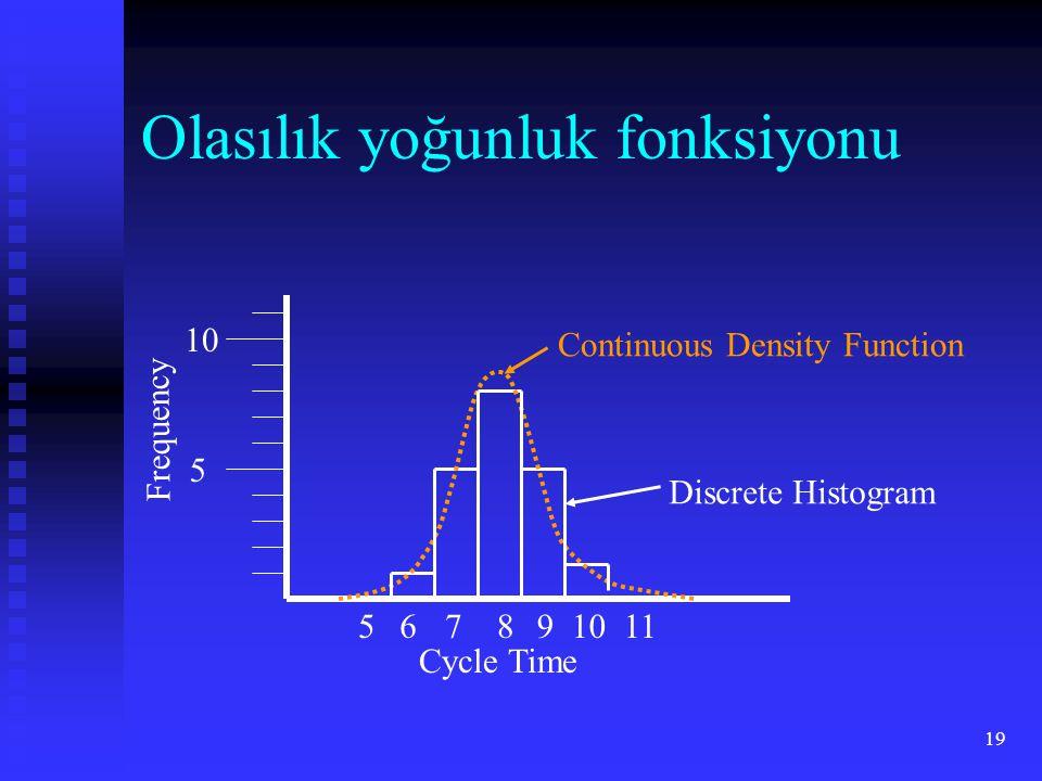 19 Olasılık yoğunluk fonksiyonu 678911105 5 Cycle Time Frequency Discrete Histogram Continuous Density Function