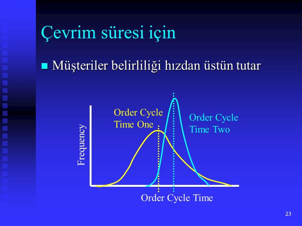 23 Çevrim süresi için Müşteriler belirliliği hızdan üstün tutar Müşteriler belirliliği hızdan üstün tutar Order Cycle Time Frequency Order Cycle Time