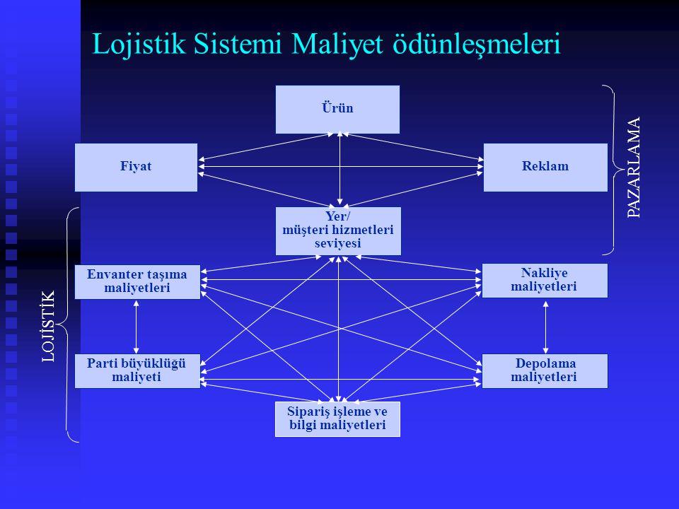Lojistik Sistemi Maliyet ödünleşmeleri Yer/ müşteri hizmetleri seviyesi Ürün ReklamFiyat Sipariş işleme ve bilgi maliyetleri Depolama maliyetleri Nakl