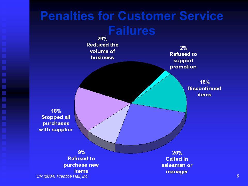 10 Most Important Customer Service Elements CR (2004) Prentice Hall, Inc.