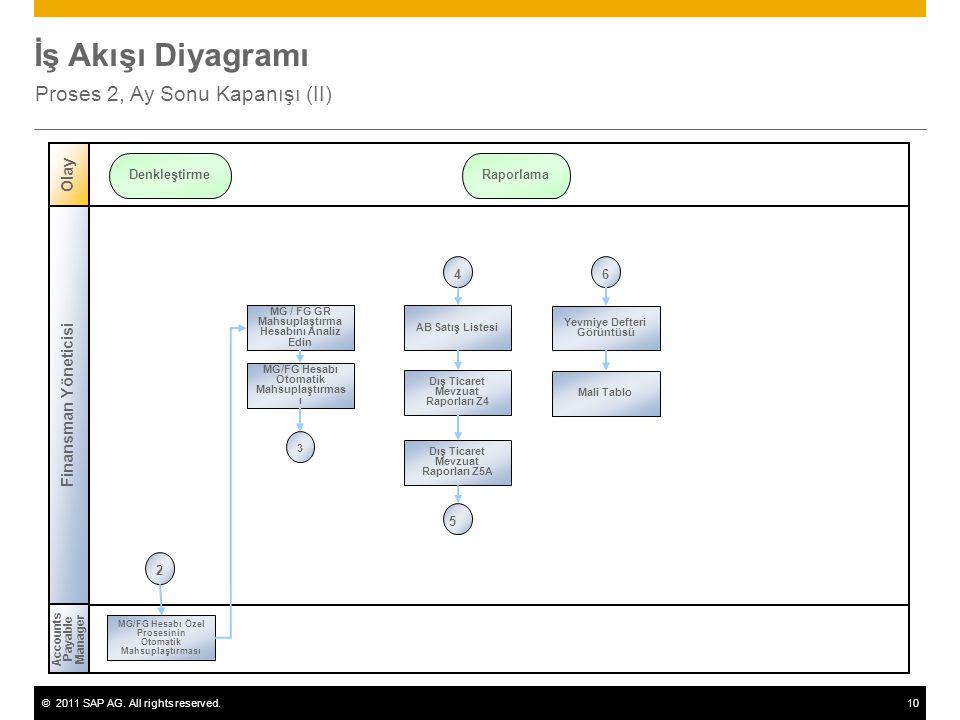 ©2011 SAP AG. All rights reserved.10 İş Akışı Diyagramı Proses 2, Ay Sonu Kapanışı (II) Finansman Yöneticisi Accounts Payable Manager Olay Denkleştirm