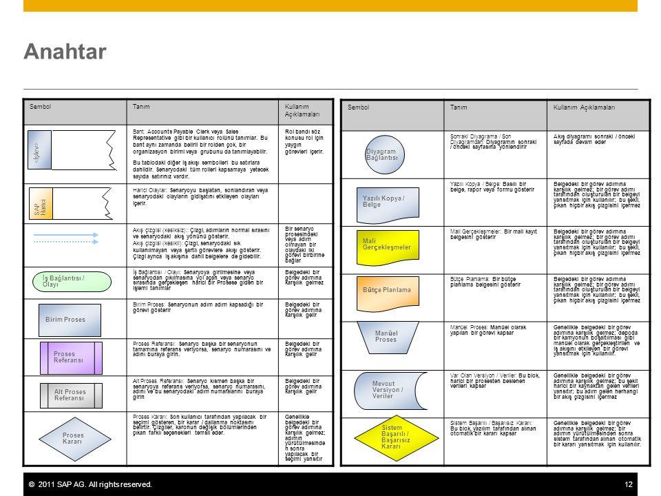 ©2011 SAP AG. All rights reserved.12 Anahtar SembolTanımKullanım Açıklamaları Bant: Accounts Payable Clerk veya Sales Representative gibi bir kullanıc