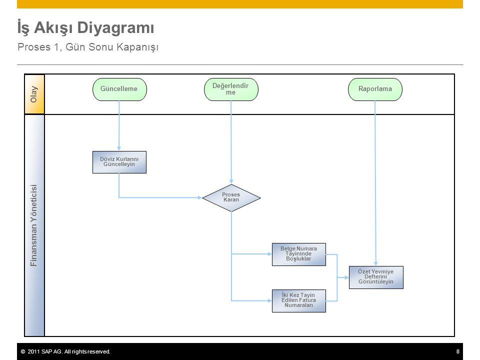 ©2011 SAP AG. All rights reserved.8 İş Akışı Diyagramı Proses 1, Gün Sonu Kapanışı Finansman Yöneticisi Olay Proses Kararı Döviz Kurlarını Güncelleyin