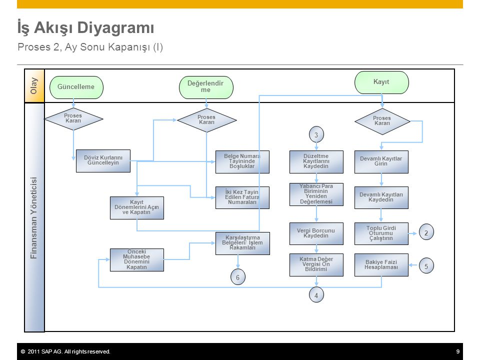 ©2011 SAP AG. All rights reserved.9 İş Akışı Diyagramı Proses 2, Ay Sonu Kapanışı (I) Finansman Yöneticisi Olay Proses Kararı Döviz Kurlarını Güncelle