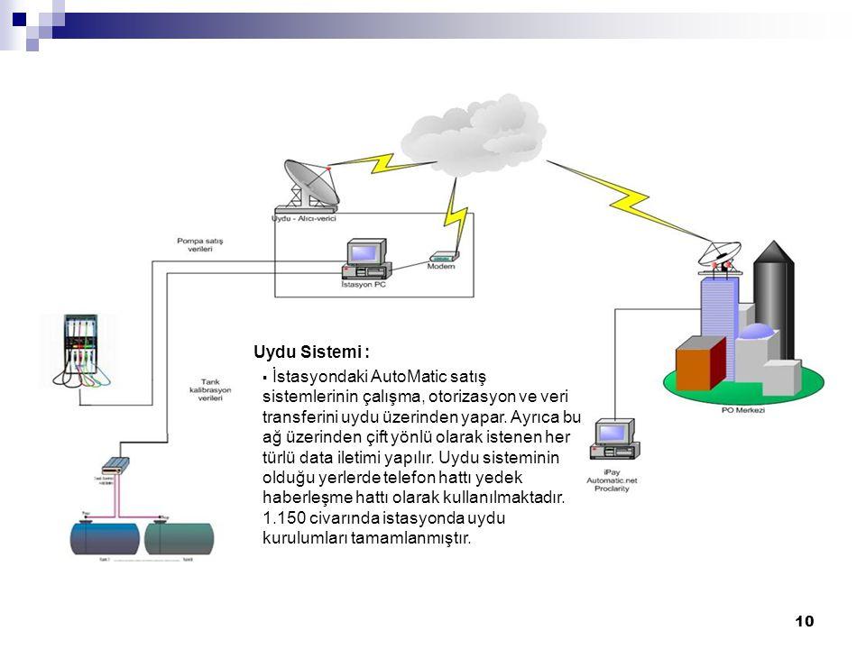 10 Uydu Sistemi :  İstasyondaki AutoMatic satış sistemlerinin çalışma, otorizasyon ve veri transferini uydu üzerinden yapar.