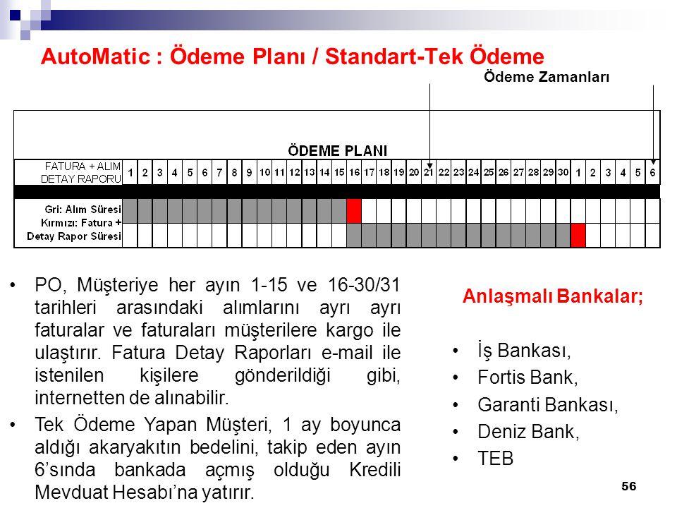 56 AutoMatic : Ödeme Planı / Standart-Tek Ödeme Anlaşmalı Bankalar; İş Bankası, Fortis Bank, Garanti Bankası, Deniz Bank, TEB PO, Müşteriye her ayın 1-15 ve 16-30/31 tarihleri arasındaki alımlarını ayrı ayrı faturalar ve faturaları müşterilere kargo ile ulaştırır.